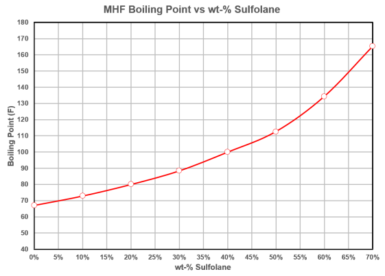 MHFBoilingPointvsWt-%Sulfolane