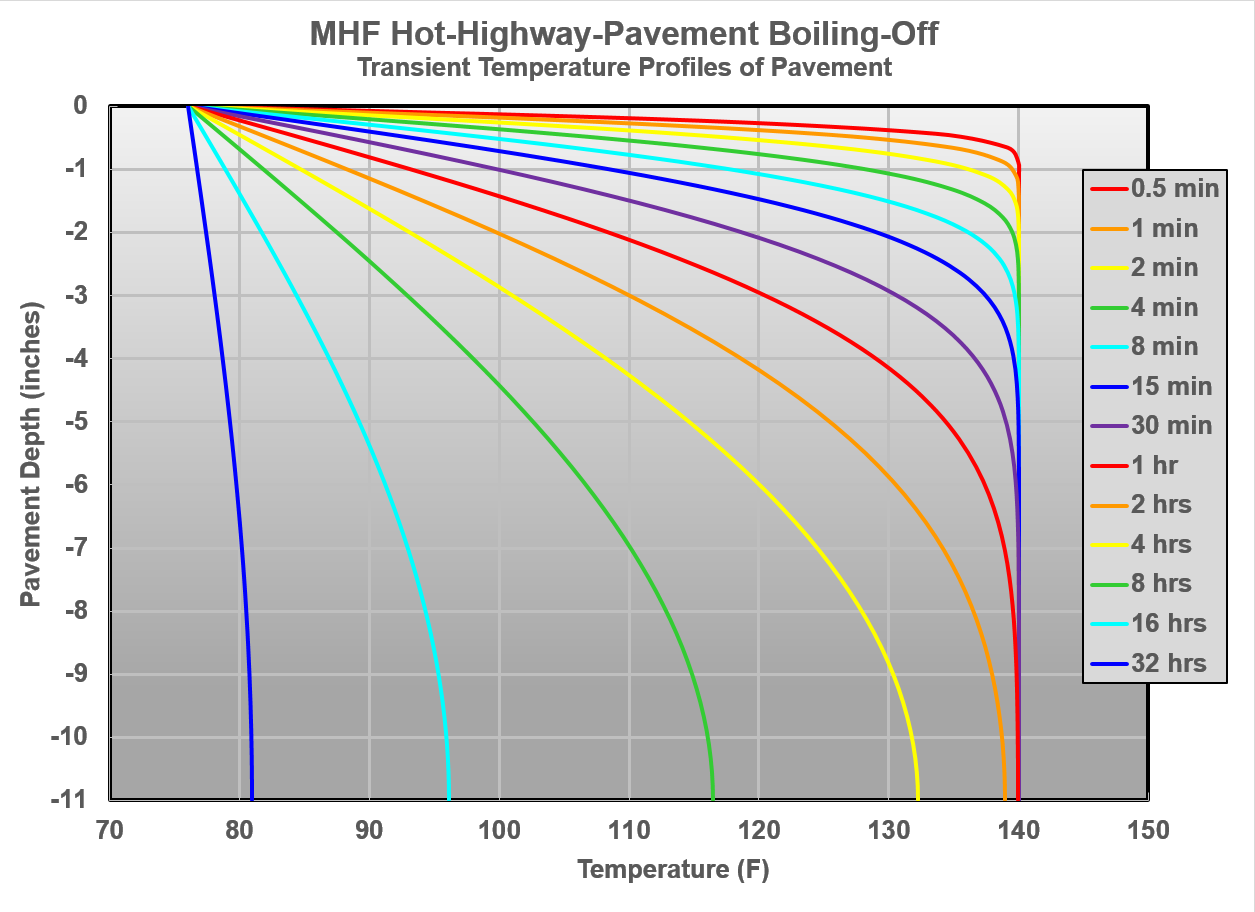 MHF Hot-Highway-Pavement Boiling-Off Transient Temperature Profiles of Pavement