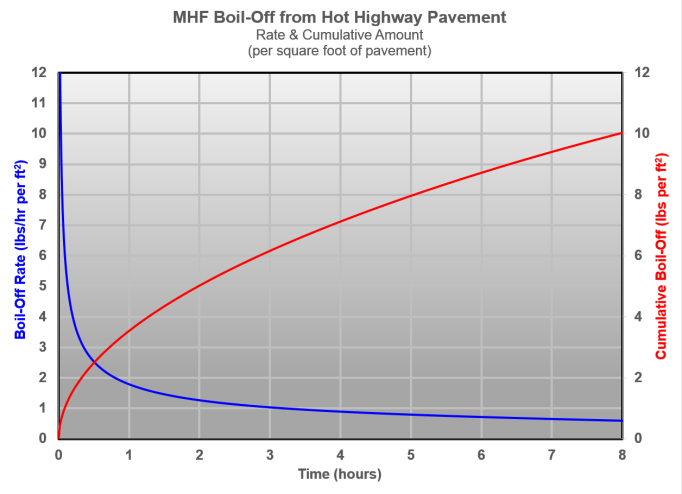 MHF Boil-Off from Hot Highway Pavement - Rate & Cumulative Amount